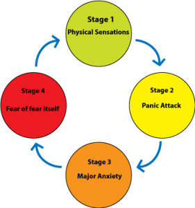 The panic attack loop